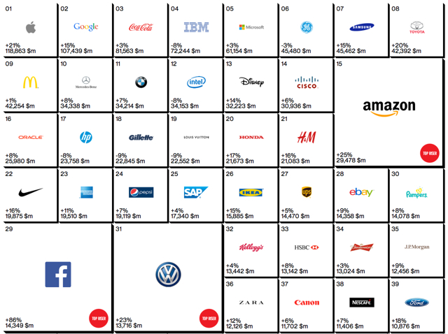 Best_Global_Brands_2014_Interbrand