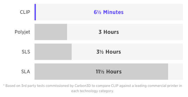 CLIP_3D_Printing_Carbon3D