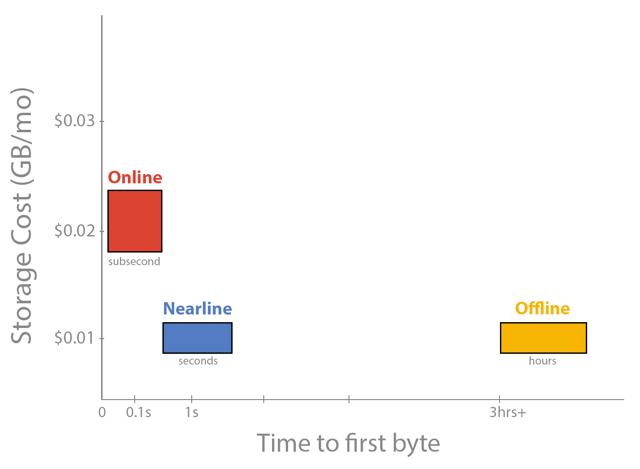 Google_Nearline_Graph