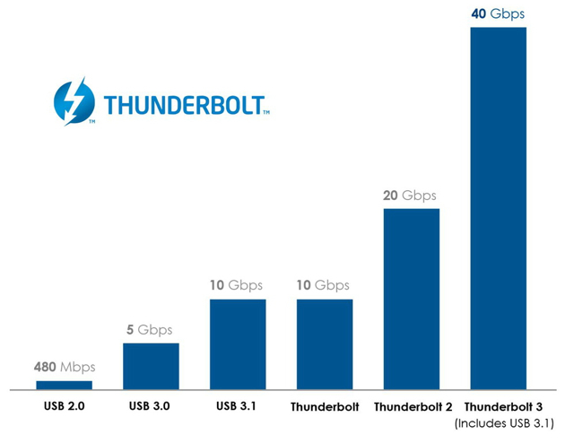 Intel_Thunderbolt_3_Graph