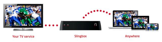 Slingbox_M2_STB