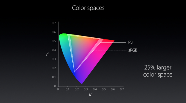 Apple_P3_Color_Gamut